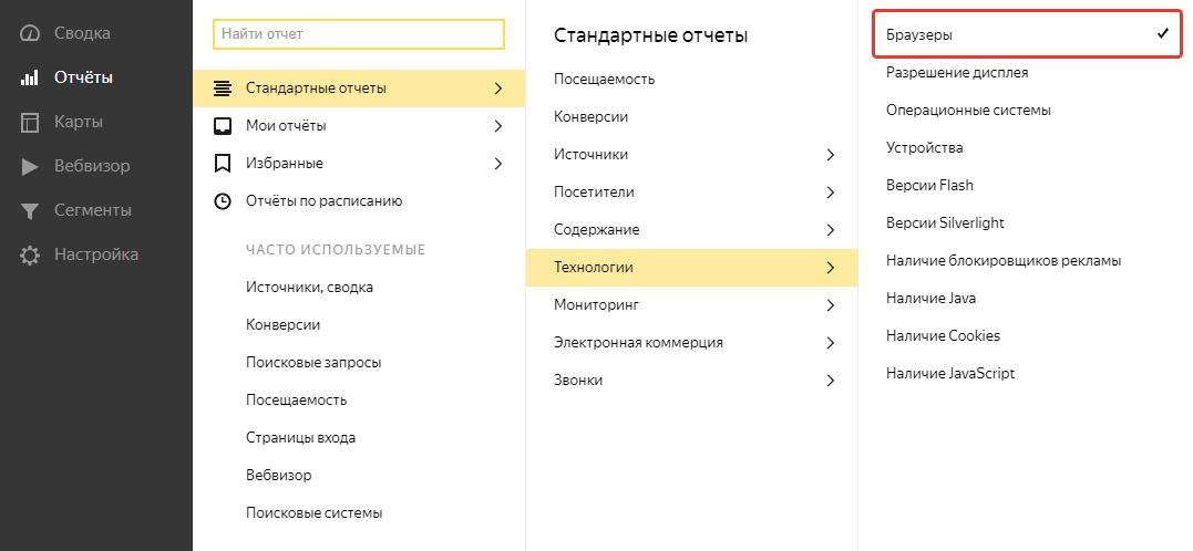 Отчет: браузеры, которыми пользуются посетители