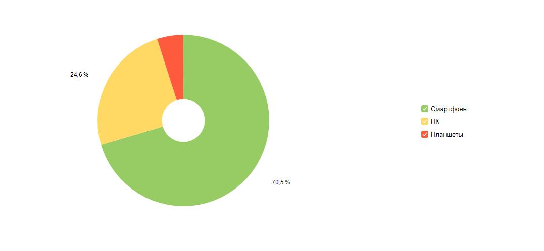 Отчет: устройства посетителей