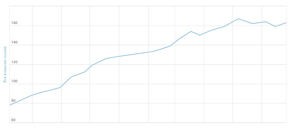 График изменения количества внешних ссылок