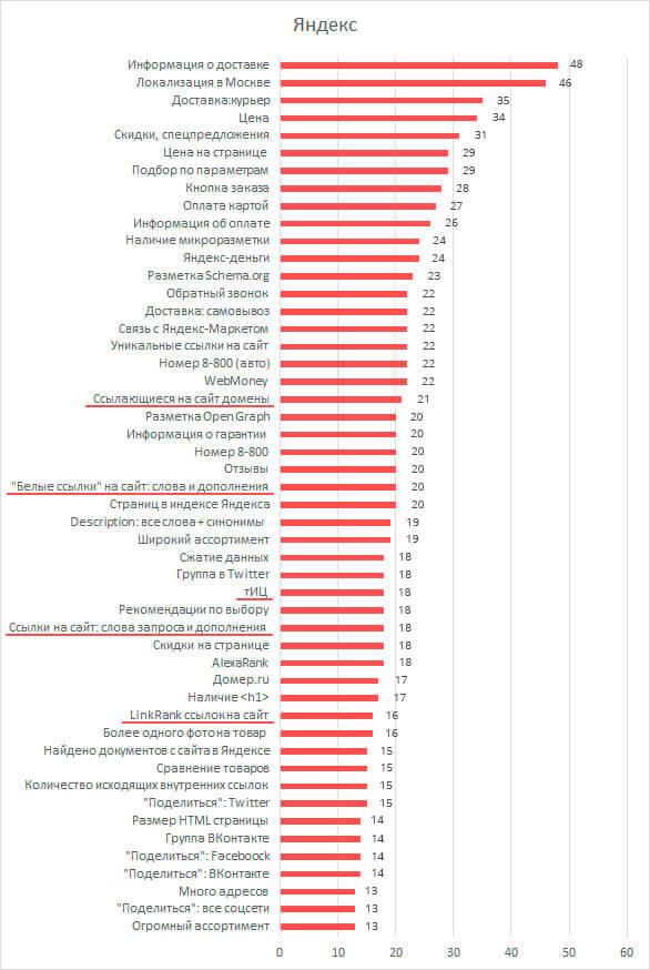 Факторы ранжирования Яндекса
