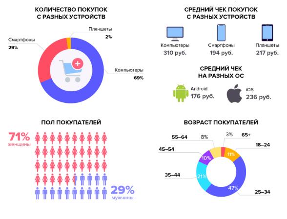Результаты исследования picodi.com