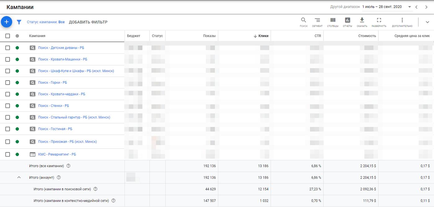 Результаты в Google Ads